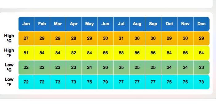 antigua-and-barbuda-average-weather