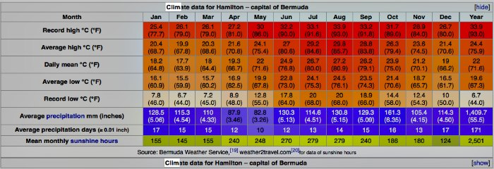 bermuda-weather