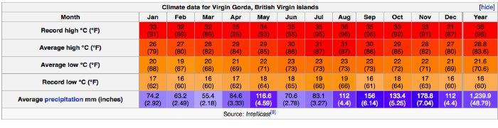 tortola-british-virgin-islands-weather
